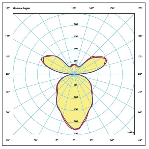 SKY LUM DT8 – Direkt och indirekt belysning för installationer upp till 3 meter.
