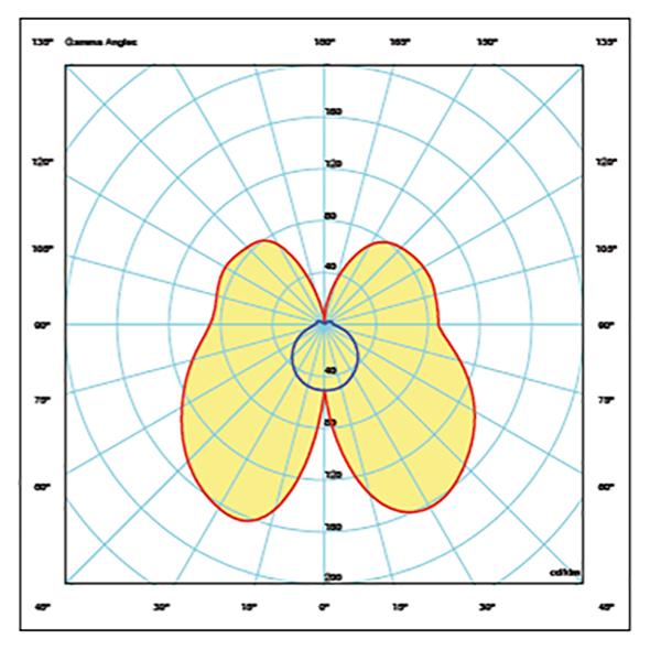 SKY LUM Tak – Korridorinstallation för höjd upp till 3 m,  med longitudinell symmetrisk ljusfördelning.
