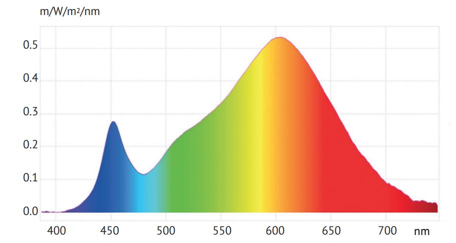 3000K Spektrum
