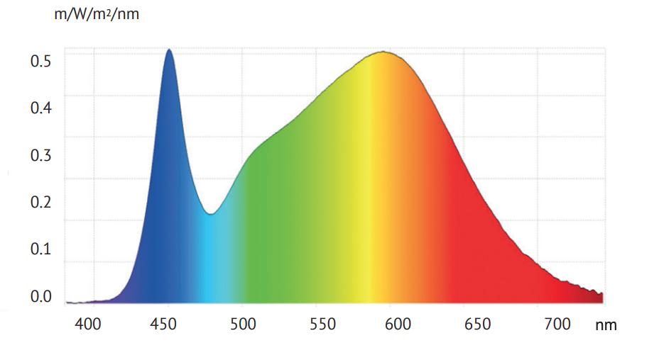 4000K Spektrum