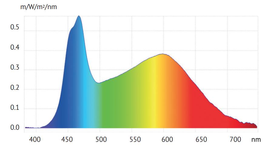 5500K HCL Spektrum